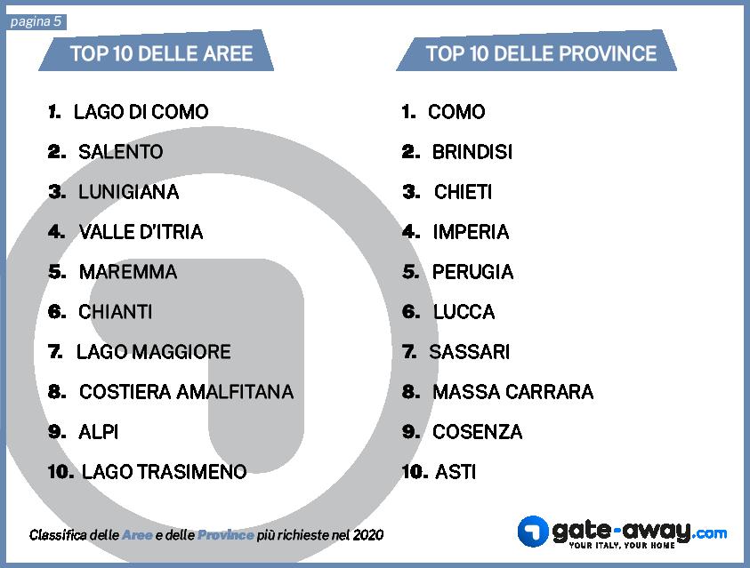 Top 10 aree e province