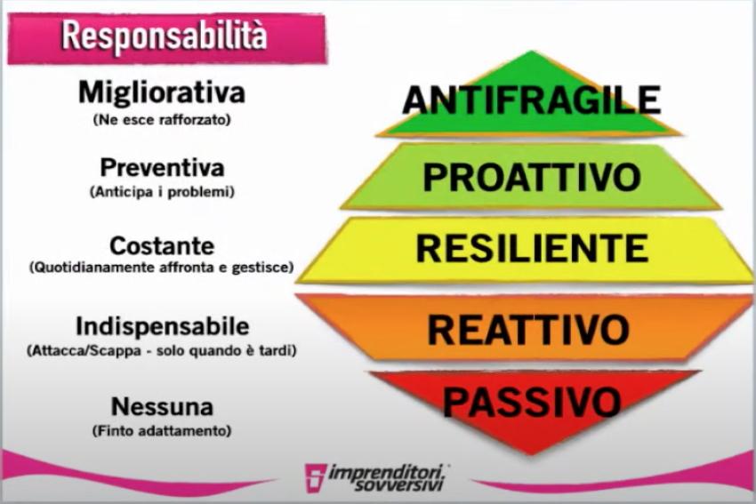 Responsabilità. Come diventare antifragile