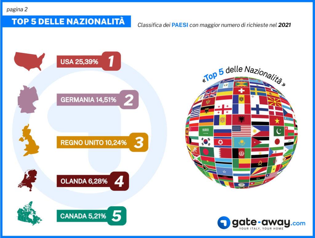 Interesse da parte degli stranieri: le prime 5 nazionalità